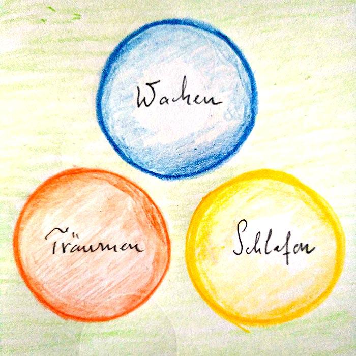 Zeichnung 1 - Wachen, Träumen, Schlafen
